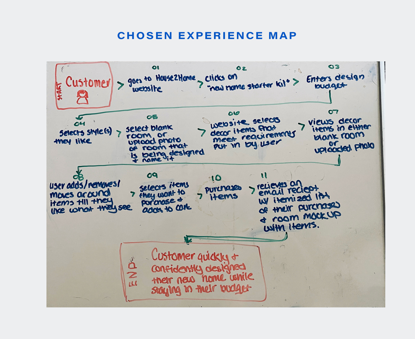 Experience-Map